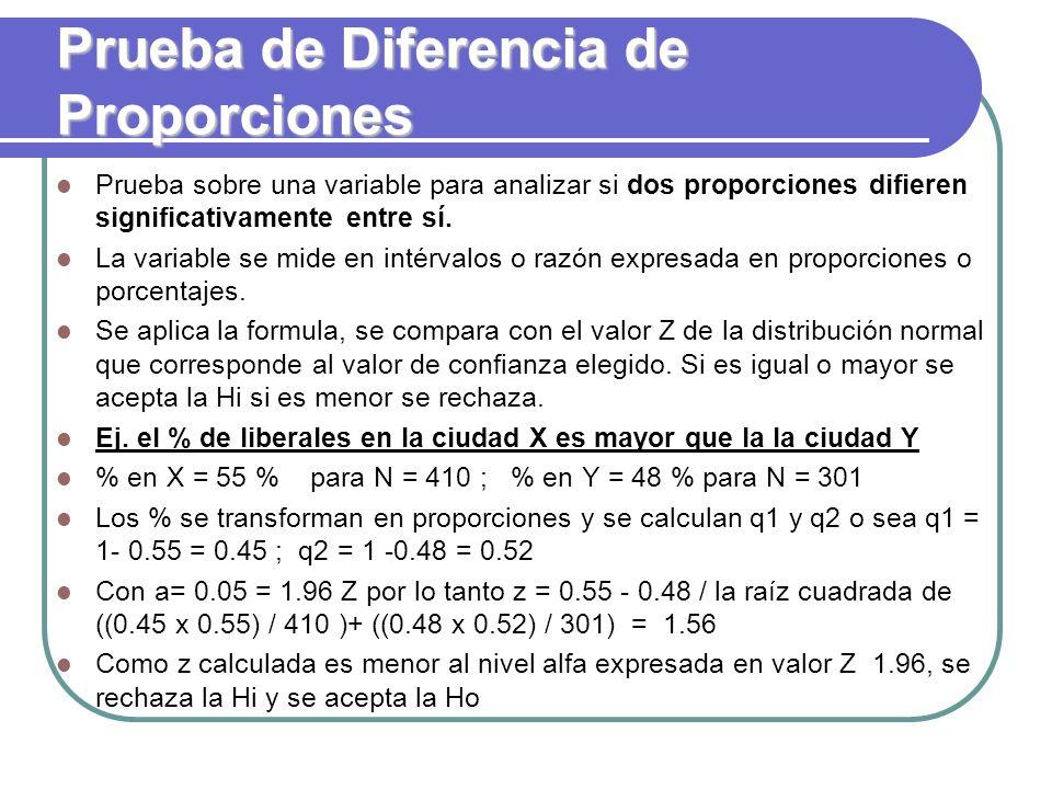 Prueba de Diferencia de Proporciones