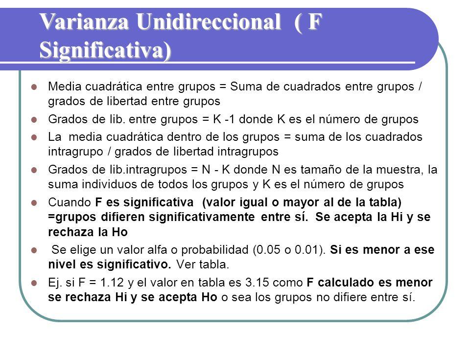 Varianza Unidireccional ( F Significativa)