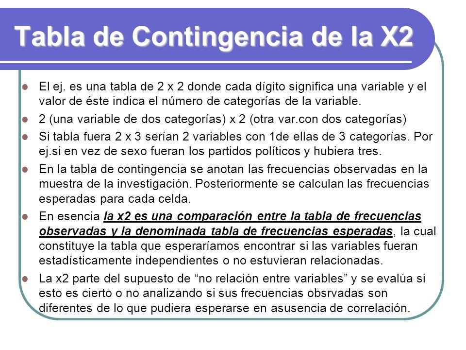 Tabla de Contingencia de la X2