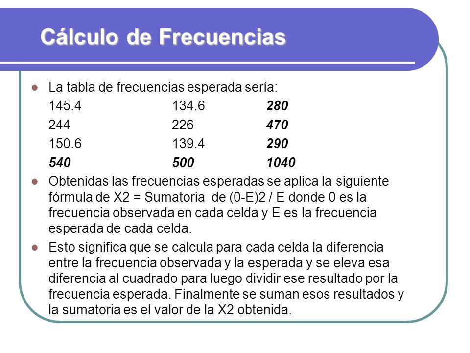 Cálculo de Frecuencias