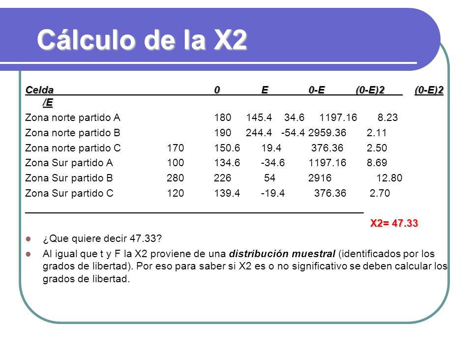 Cálculo de la X2 Celda 0 E 0-E (0-E)2 (0-E)2 /E
