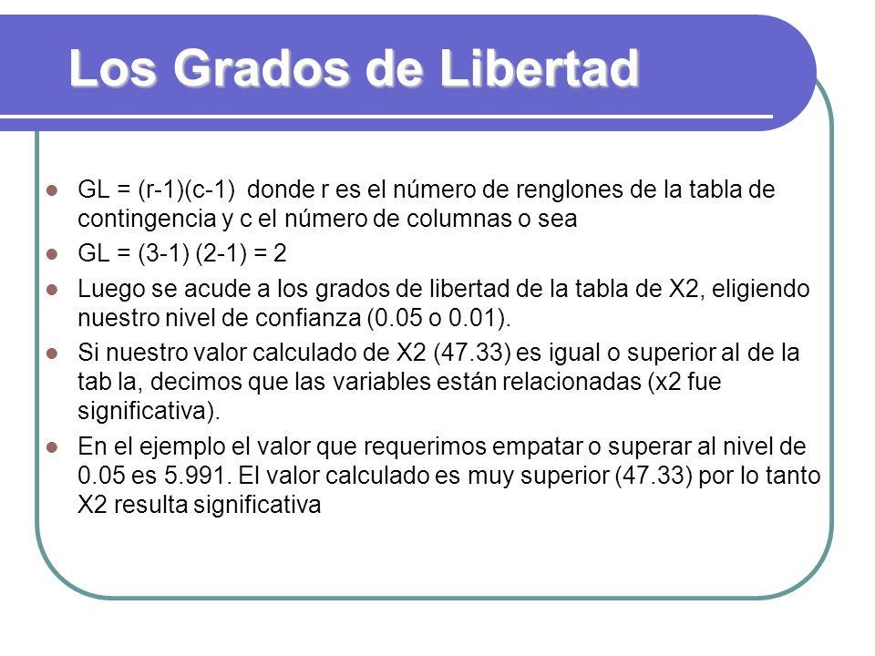 Los Grados de Libertad GL = (r-1)(c-1) donde r es el número de renglones de la tabla de contingencia y c el número de columnas o sea.