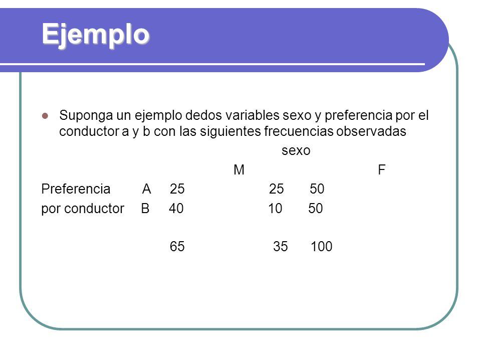 Ejemplo Suponga un ejemplo dedos variables sexo y preferencia por el conductor a y b con las siguientes frecuencias observadas.