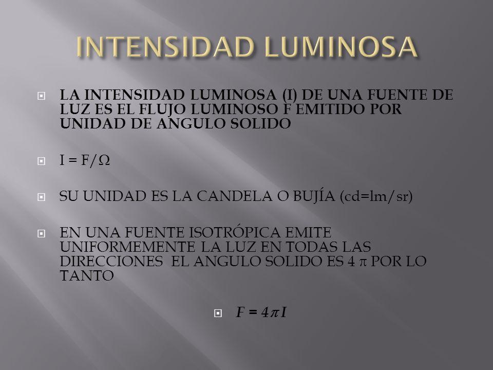 INTENSIDAD LUMINOSA LA INTENSIDAD LUMINOSA (I) DE UNA FUENTE DE LUZ ES EL FLUJO LUMINOSO F EMITIDO POR UNIDAD DE ANGULO SOLIDO.