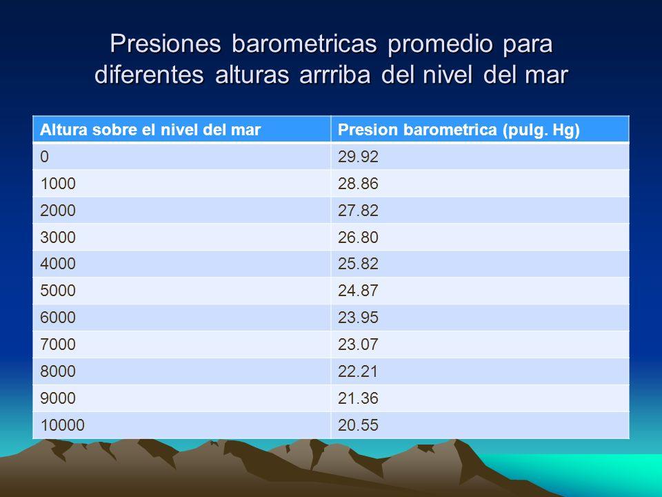 Presiones barometricas promedio para diferentes alturas arrriba del nivel del mar