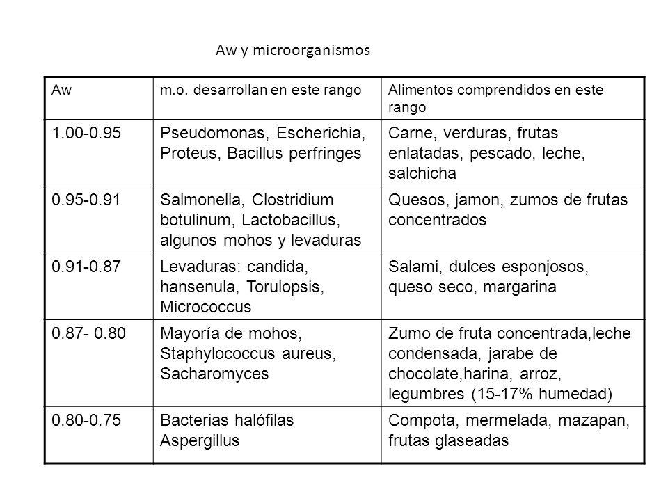 Pseudomonas, Escherichia, Proteus, Bacillus perfringes
