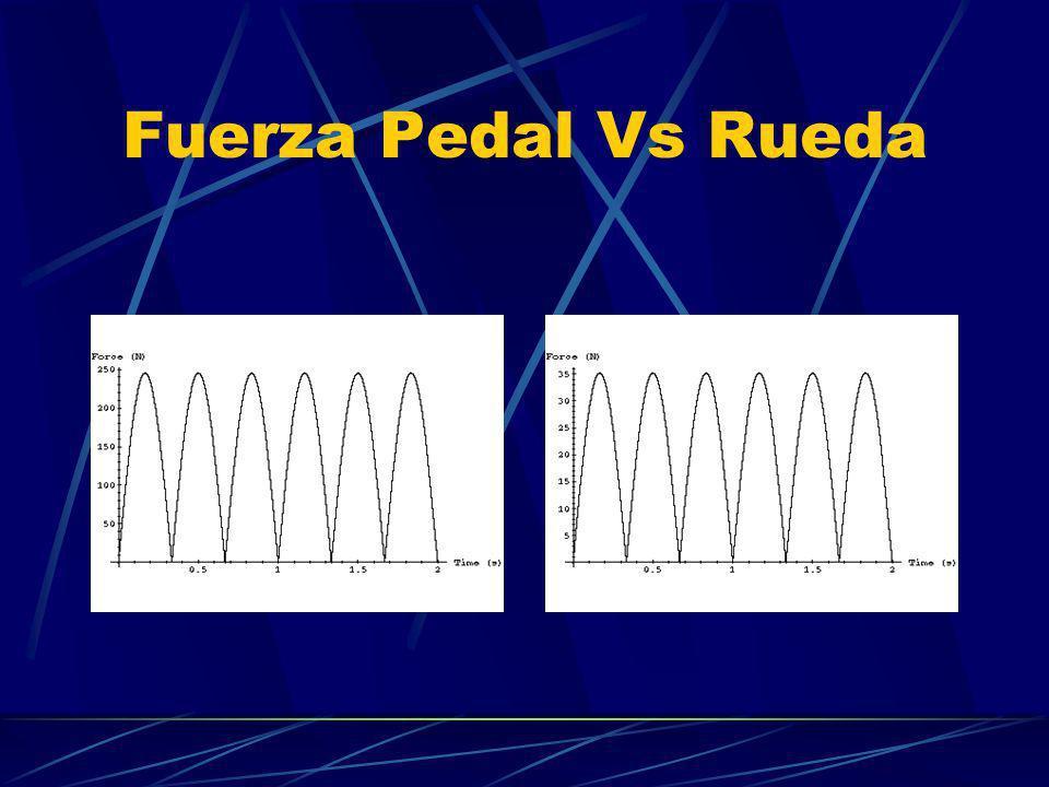 Fuerza Pedal Vs Rueda