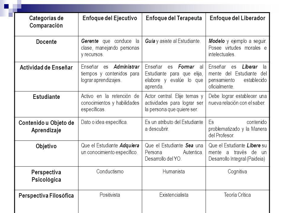 Categorías de Comparación Enfoque del Ejecutivo Enfoque del Terapeuta
