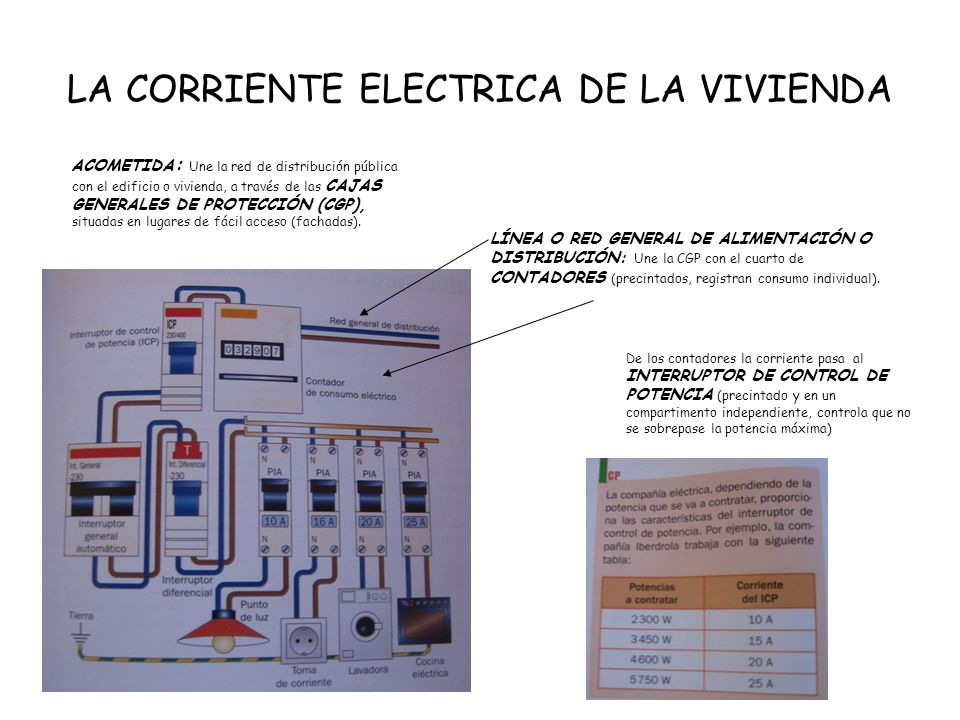 LA CORRIENTE ELECTRICA DE LA VIVIENDA