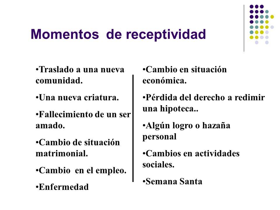 Momentos de receptividad