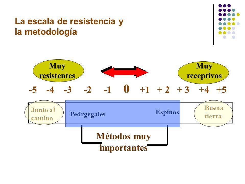 La escala de resistencia y la metodología