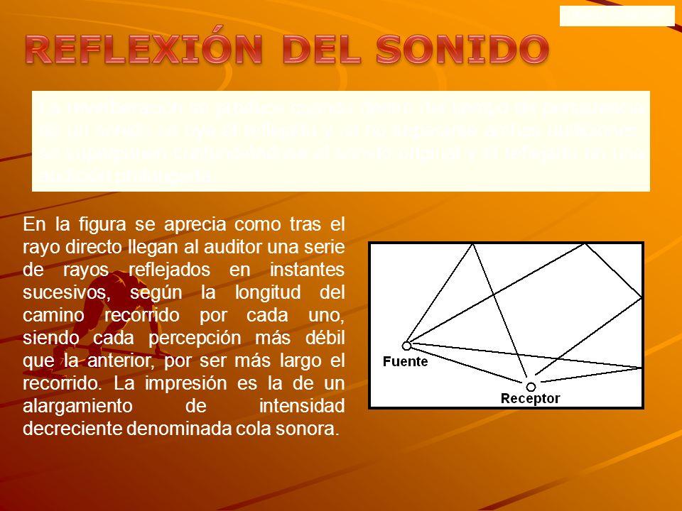 ONDAS SONORAS REFLEXIÓN DEL SONIDO.