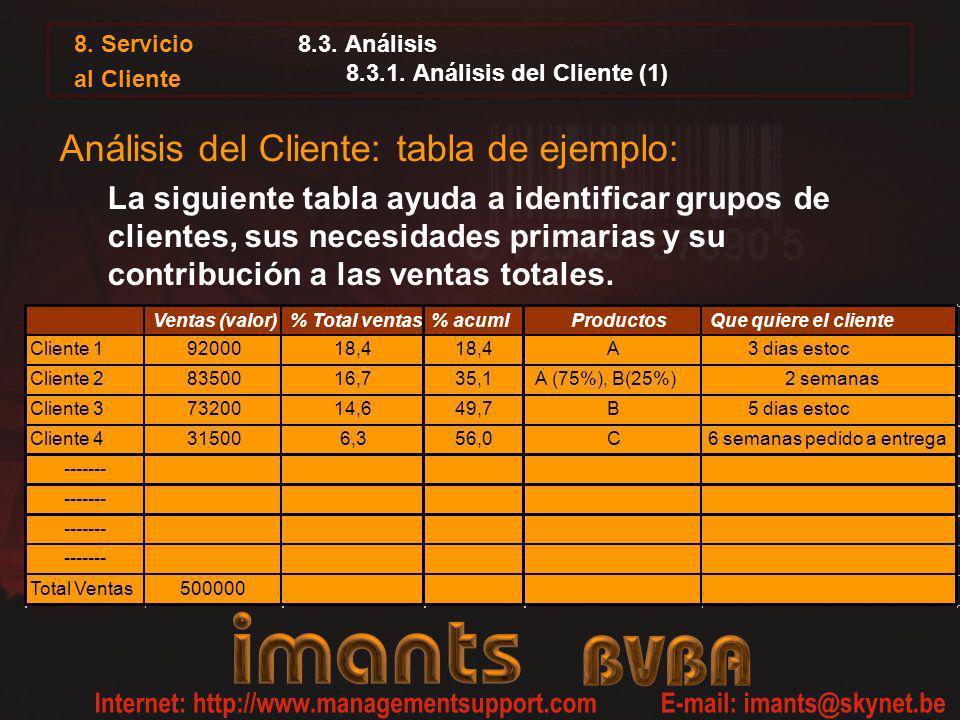 8.3. Análisis 8.3.1. Análisis del Cliente (1)