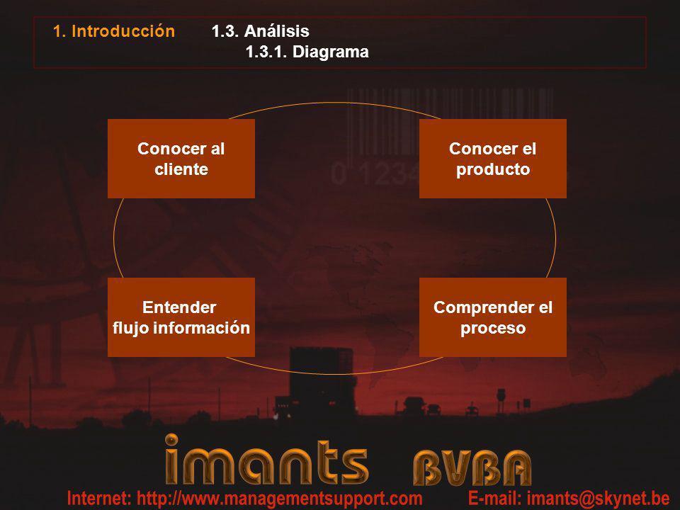 1. Introducción1.3. Análisis 1.3.1. Diagrama. Conocer al. cliente. Conocer el. producto. Comprender el.
