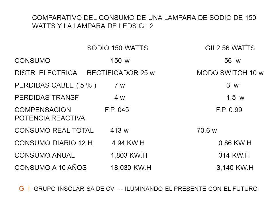 COMPARATIVO DEL CONSUMO DE UNA LAMPARA DE SODIO DE 150 WATTS Y LA LAMPARA DE LEDS GIL2