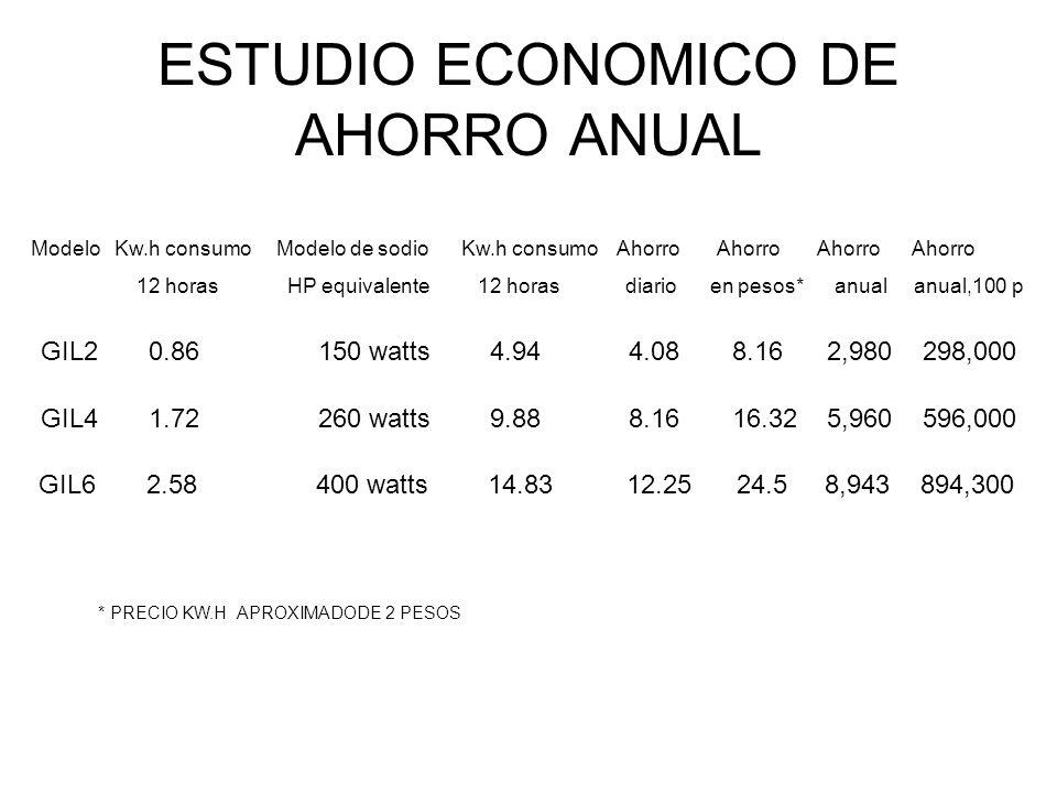 ESTUDIO ECONOMICO DE AHORRO ANUAL