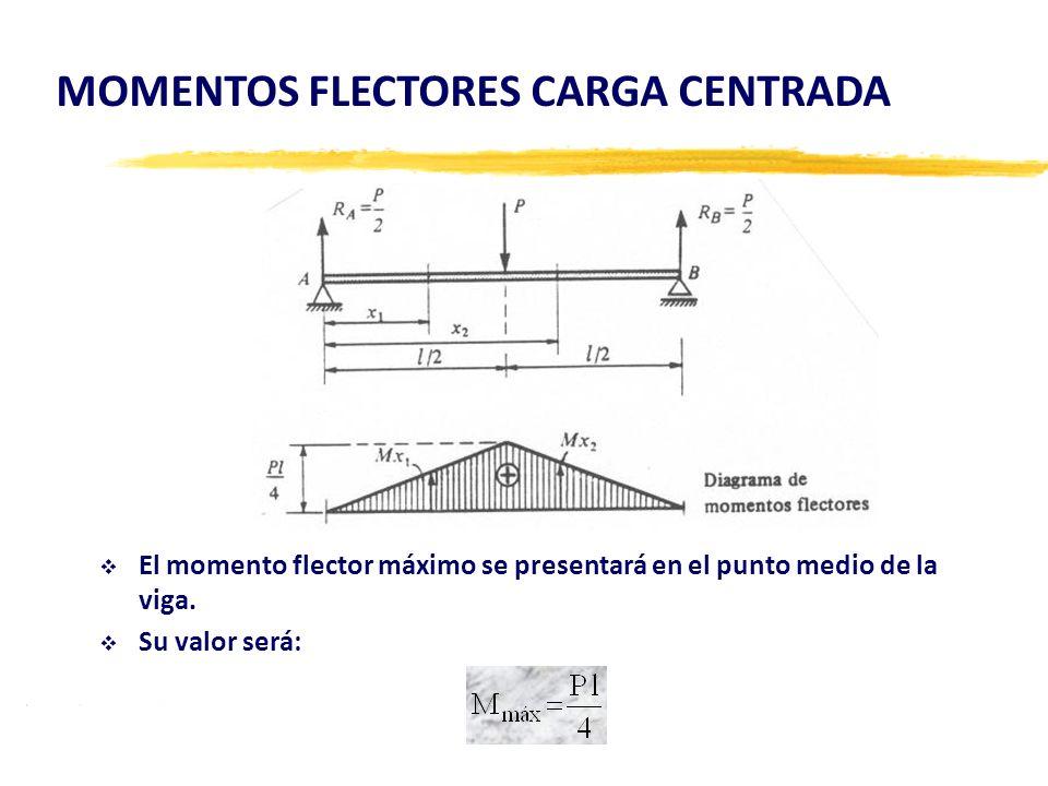 MOMENTOS FLECTORES CARGA CENTRADA