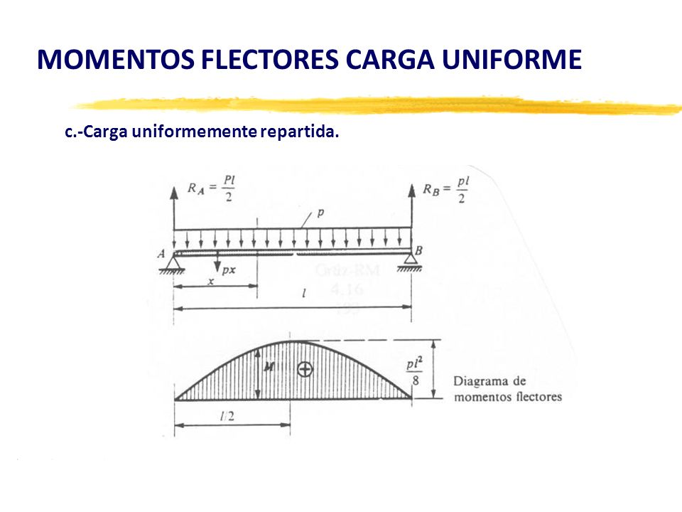 MOMENTOS FLECTORES CARGA UNIFORME