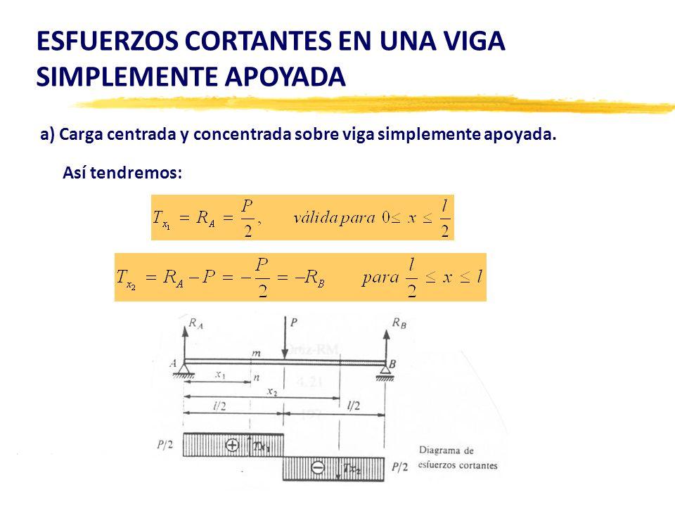 a) Carga centrada y concentrada sobre viga simplemente apoyada.
