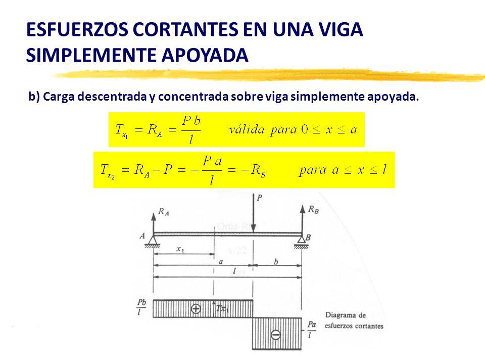 b) Carga descentrada y concentrada sobre viga simplemente apoyada.