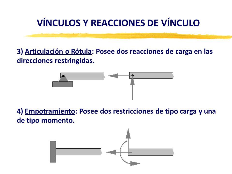 VÍNCULOS Y REACCIONES DE VÍNCULO