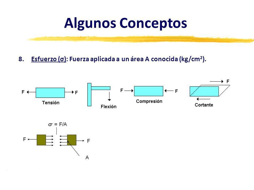 Algunos Conceptos Esfuerzo (σ): Fuerza aplicada a un área A conocida (kg/cm2).