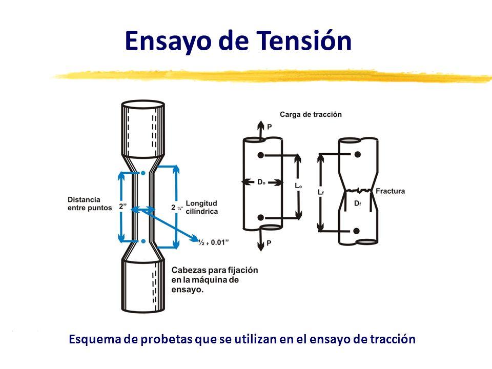 Ensayo de Tensión Esquema de probetas que se utilizan en el ensayo de tracción