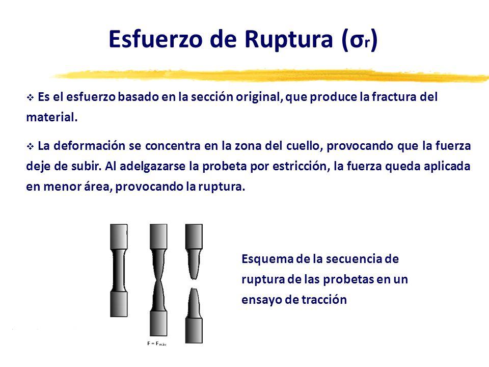 Esfuerzo de Ruptura (σr)