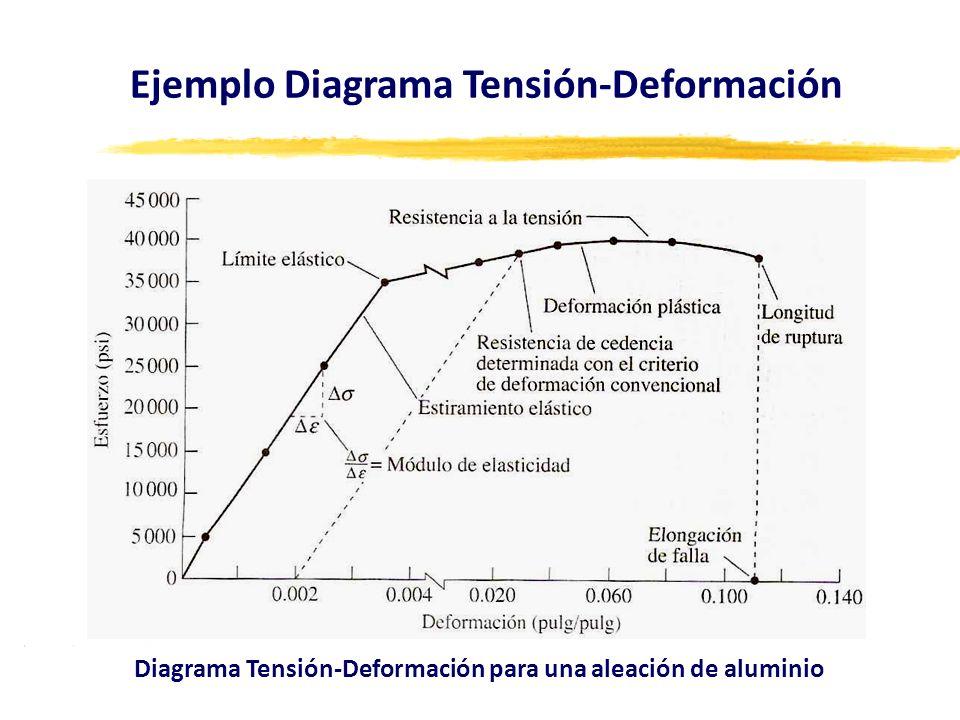 Ejemplo Diagrama Tensión-Deformación