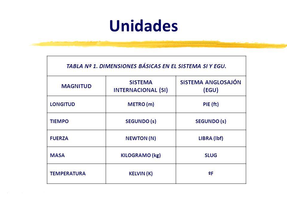 Unidades TABLA Nº 1. DIMENSIONES BÁSICAS EN EL SISTEMA SI Y EGU.