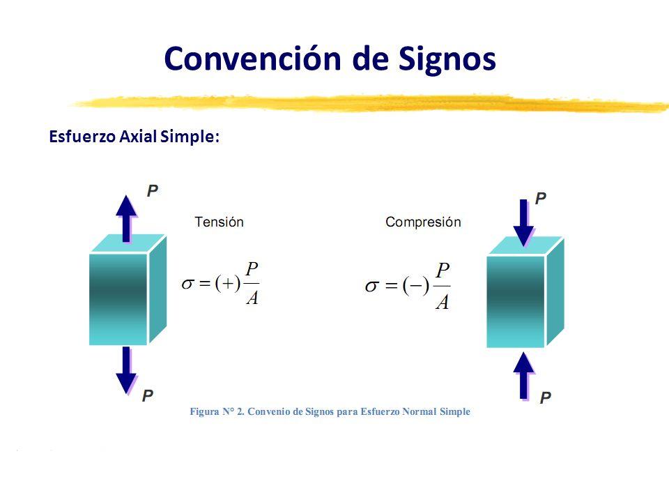 Convención de Signos Esfuerzo Axial Simple: