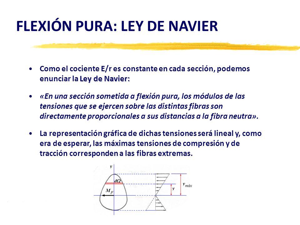 FLEXIÓN PURA: LEY DE NAVIER