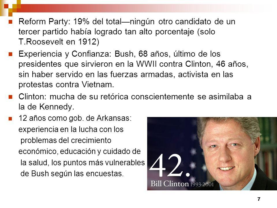 Reform Party: 19% del total—ningún otro candidato de un tercer partido había logrado tan alto porcentaje (solo T.Roosevelt en 1912)