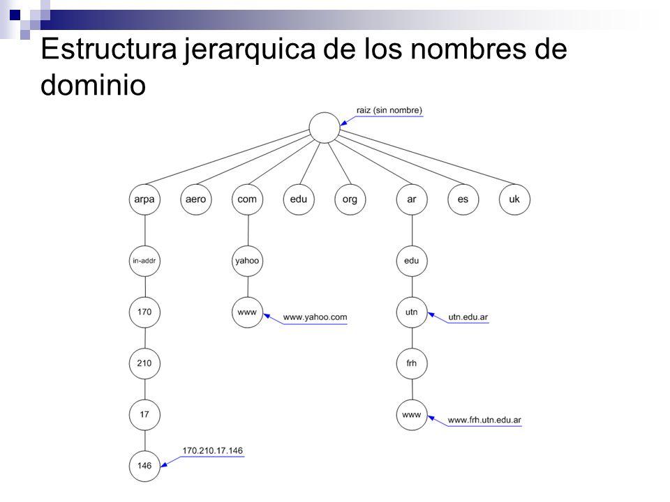 Estructura jerarquica de los nombres de dominio