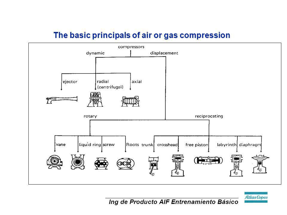 The basic principals of air or gas compression