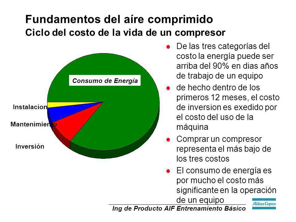 Ciclo del costo de la vida de un compresor