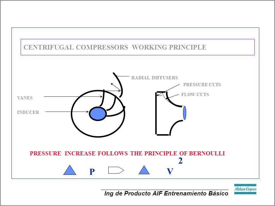 CENTRIFUGAL COMPRESSORS WORKING PRINCIPLE