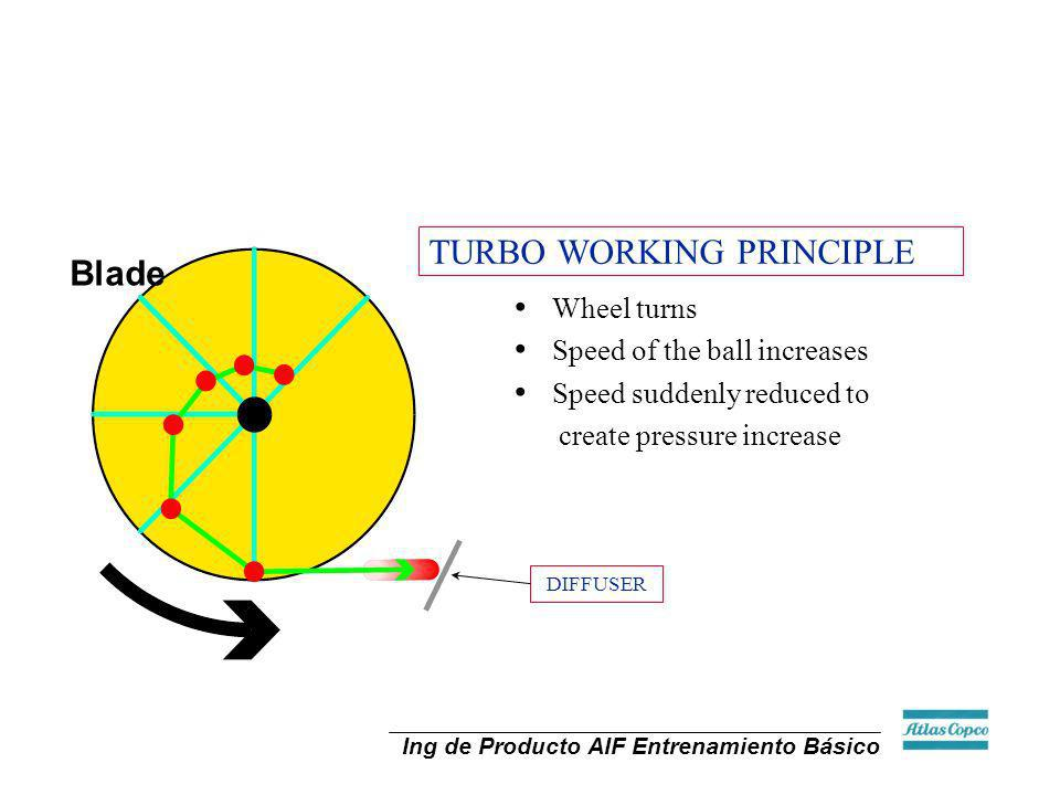 TURBO WORKING PRINCIPLE