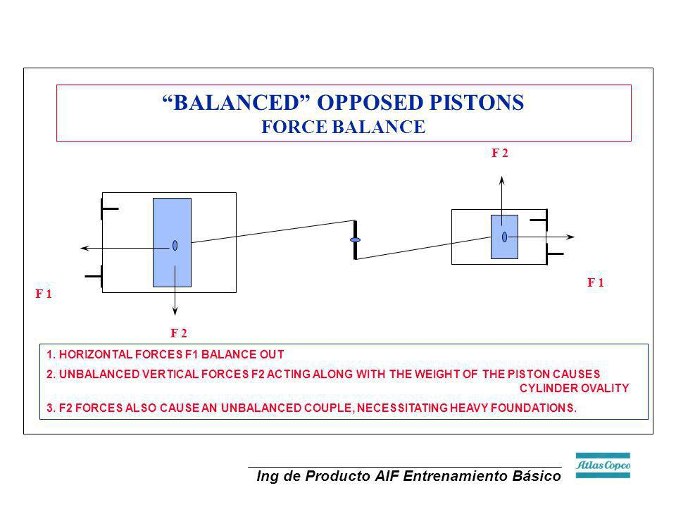 BALANCED OPPOSED PISTONS FORCE BALANCE