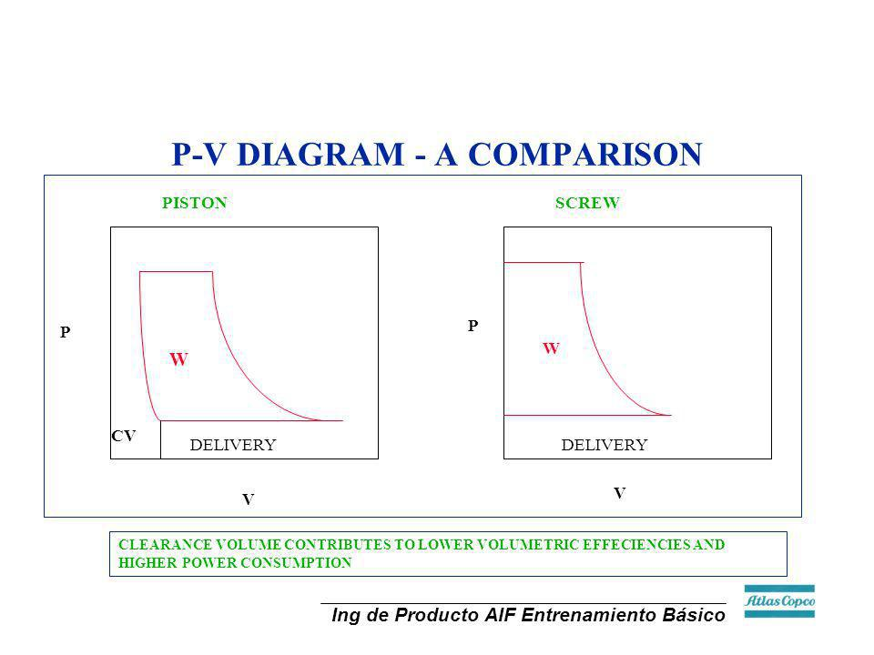 P-V DIAGRAM - A COMPARISON