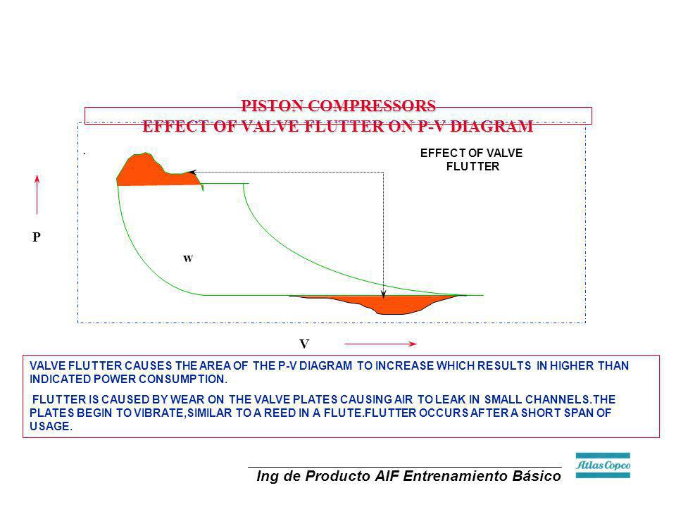 PISTON COMPRESSORS EFFECT OF VALVE FLUTTER ON P-V DIAGRAM