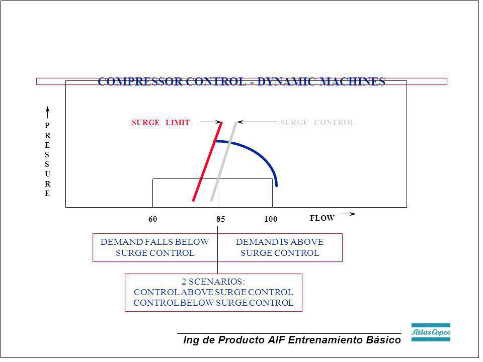 COMPRESSOR CONTROL - DYNAMIC MACHINES