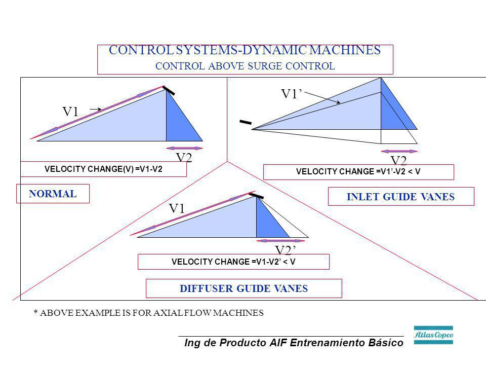 CONTROL SYSTEMS-DYNAMIC MACHINES