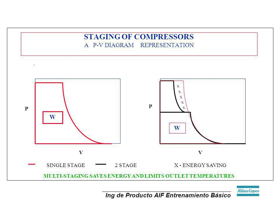 STAGING OF COMPRESSORS A P-V DIAGRAM REPRESENTATION