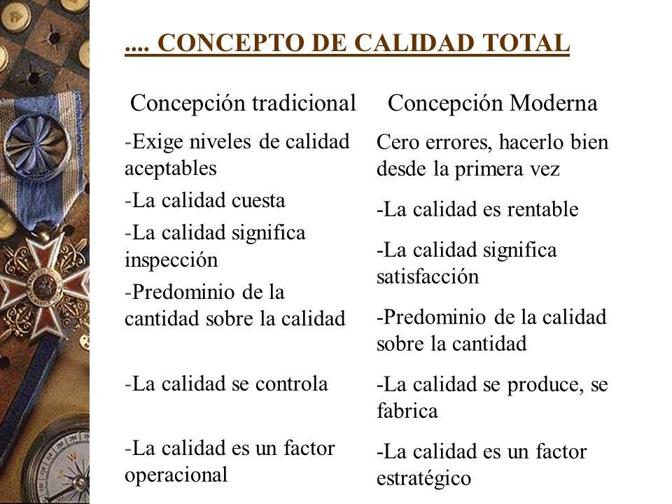 .... CONCEPTO DE CALIDAD TOTAL