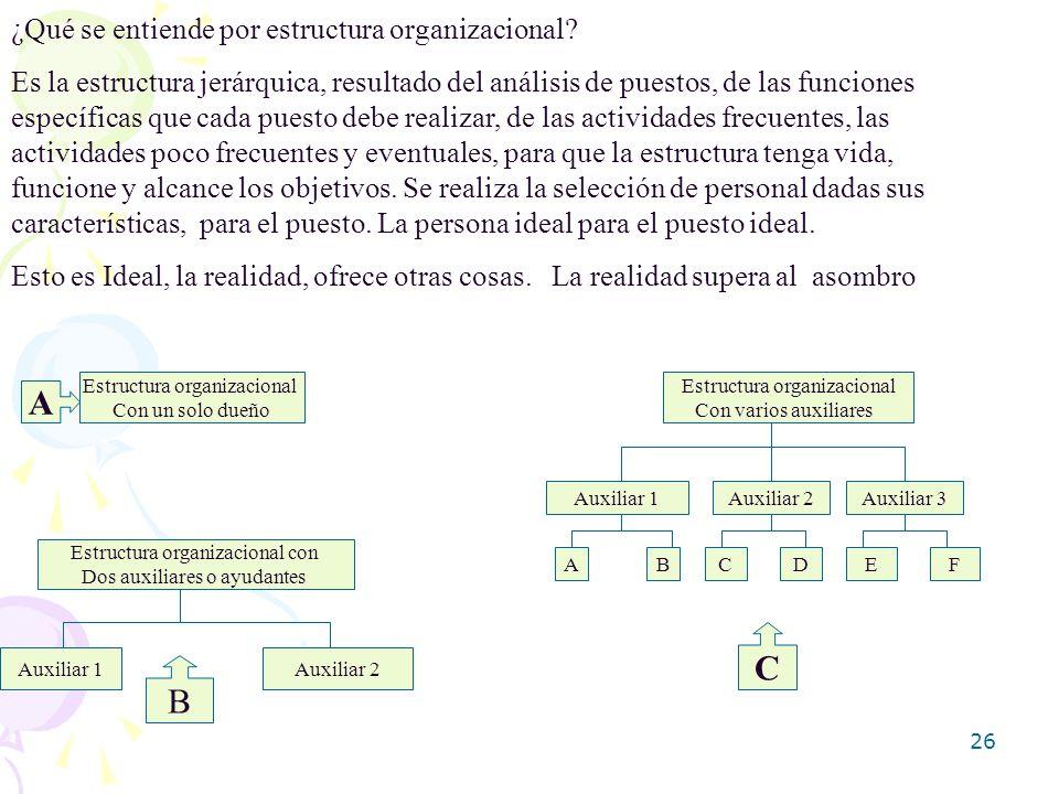 A C B ¿Qué se entiende por estructura organizacional