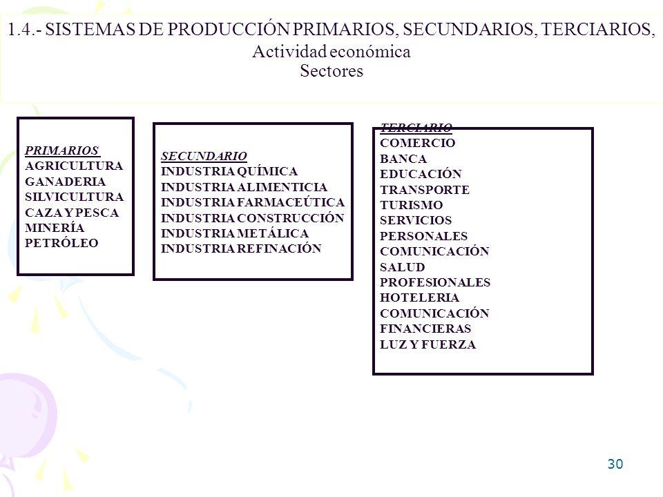 1.4.- SISTEMAS DE PRODUCCIÓN PRIMARIOS, SECUNDARIOS, TERCIARIOS,
