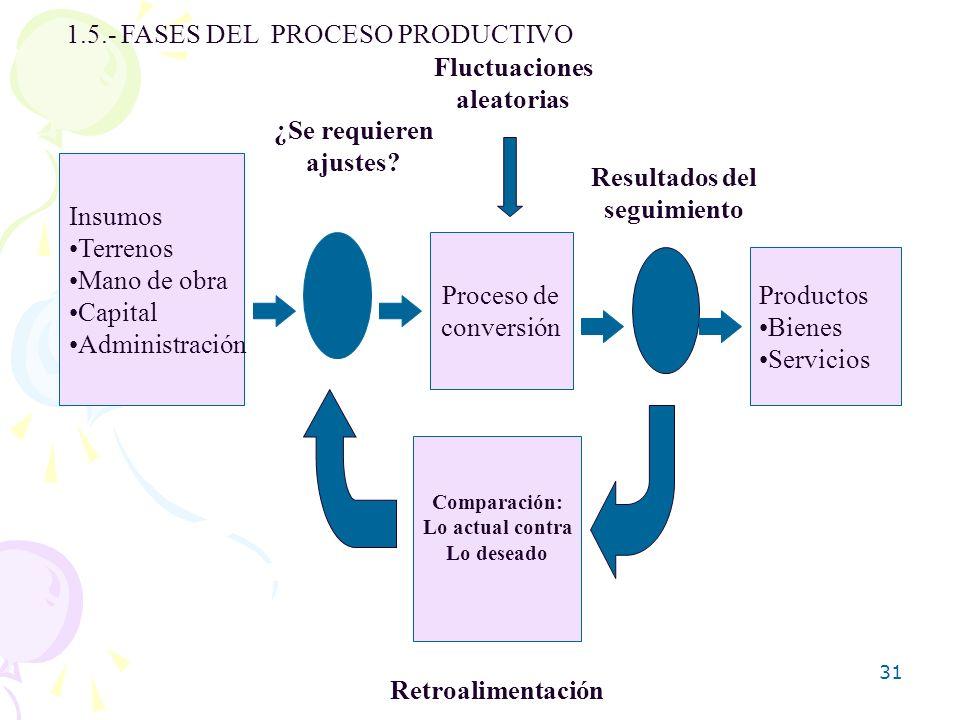 1.5.- FASES DEL PROCESO PRODUCTIVO