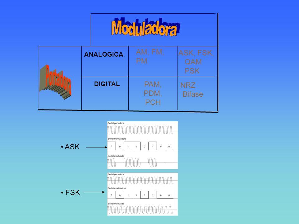 Moduladora Portadora ASK, FSK, QAM PSK NRZ Bifase AM, FM, PM