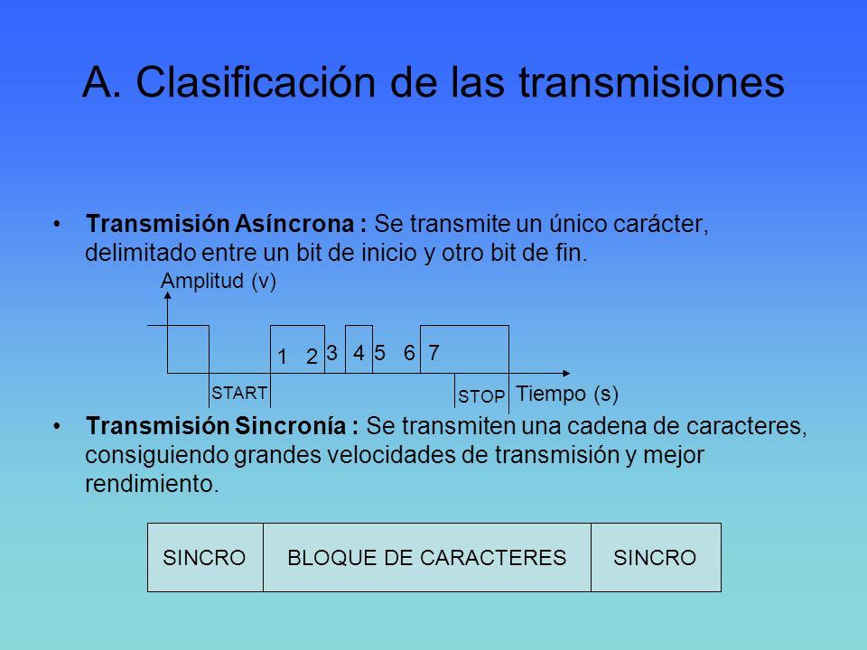 A. Clasificación de las transmisiones